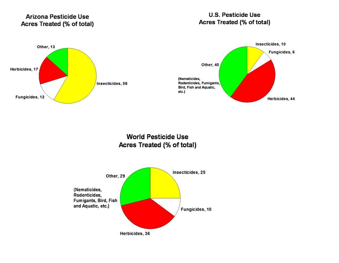 use of pesticide essay